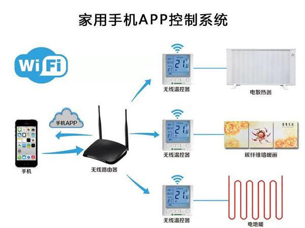 万博manbetx客户端下载暖远程WiFi控制系统